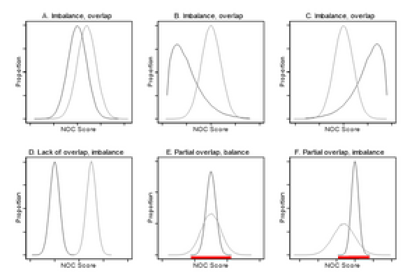 propensity score overlap