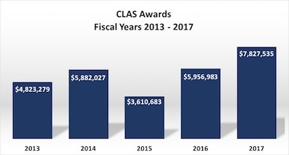 Graphic showing CLAS Awards between 2013-2017