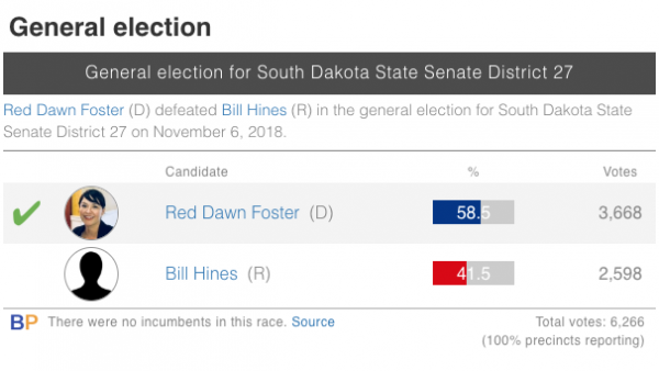Poll graph showing Red Dawn Foster won election with 58.5% of vote vs Bill Hines 41.5%
